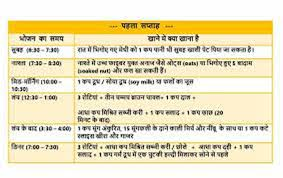 Diet Chart For Female For Weight Loss Diet Chart For Weight Loss For Female In Hindi Vegetarian