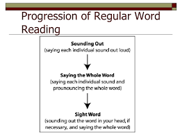 5 Components Of Reading Chart Strategies For Incorporating The National Reading Panels