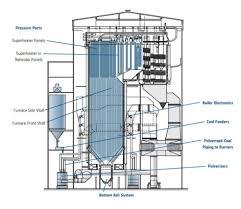 Supercritical Boiler Design Cladding Mitigates Fireside Corrosion Of Pc Fired Boiler