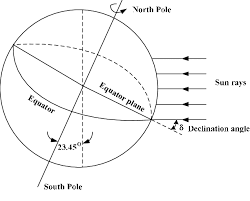 Sun Declination Chart Declination Angle Declination Angle Is Calculated By The