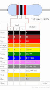 Resistor Color Code Chart Magnificent Fresh Resistor Color Chart 48 New Resistor Color Coding Scheme