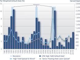High Yield Bond Default Rate Chart Are High Yield Bond Spreads High Enough Seeking Alpha