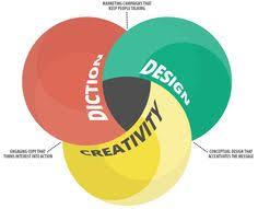 Artist Venn Diagram 15 Best Venn Diagrams Images Diagram Infographic