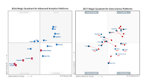 Gartner Data Science Platforms A Deeper Look