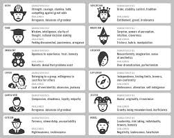 Archetypes Chart Archetypes Writing Inspiration Jungian