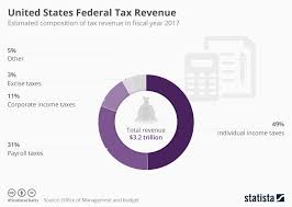 Federal Payroll Chart Chart United States Federal Tax Revenue Statista
