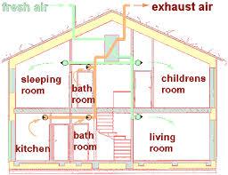 home ventilation system design