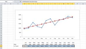 Add Linear Line To Excel Chart Using Excels Trend Function To Create Trend Lines On Excel