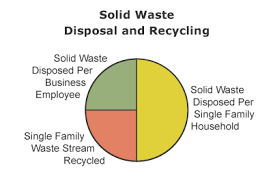Garbage Disposal Chart 2015 Solid Hazardous Waste Management King County