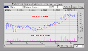Indiabulls Technical Charts Intraday Chart