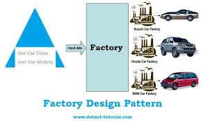 Factory Design Pattern C Simple Factory Design Pattern Real World Example