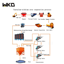 Hot Item Coltan Ore Mining Process Flow Chart For Beneficiation