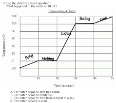 Water Boiling Chart Experience Learn Educational Media Describing Images