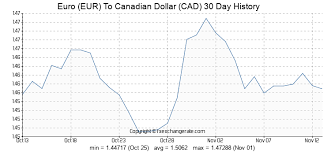 Euro To Cad Chart Euro Eur To Canadian Dollar Cad Exchange Rates History