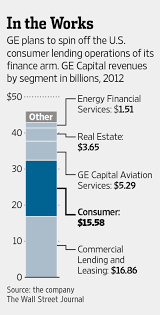 ge capital customer services ge set to exit retail lending wsj