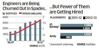 1.5 Million Engineering Pass Outs in India Every Year, Fewer Getting ...