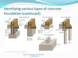 Types Of House Foundations And Their Main CharacteristicsTypes Of House Foundations