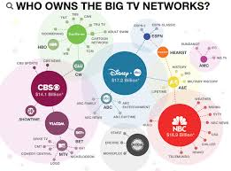 Who Owns The Media Chart This Picture Shows That Many Of The Media Outlets That We