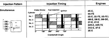 22re simultaneous injection explain please yotatech forums bigblock looking at the following diagram for injector sequence the 22re does anything but operate efficiency