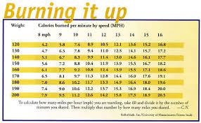 20 Exhaustive Skate Wheel Durometer Chart