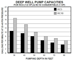 Well Pump Sizing Chart Well Pump Capacities In Gpm Or Water Delivery Rates