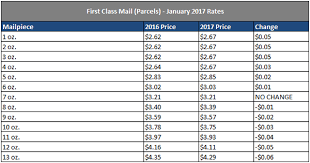 First Class Mail Postage Chart 2016 Usps Announces 2017 Postage Rate Increase For Mailing