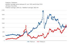 Gold Spikes Platinum Regains Lead On Palladium Bullion