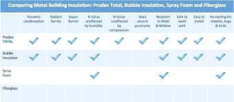 Bubble Wrap Insulation R Value Deannadimmitt Co