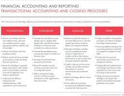 79 Veritable Best Practices Chart Of Accounts Design