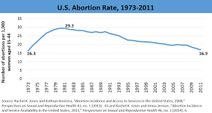 Effects Of Abortion On The U S Population Marripedia