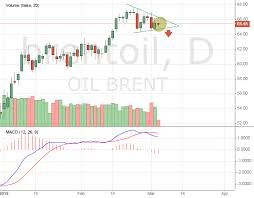 Brent Oil Price To Drop Soon