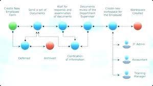 New Hire Process Flow Chart Hiring Process Template Wsopfreechips Co