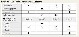 Evaluation Chart Sample Matrix Chart Better Evaluation