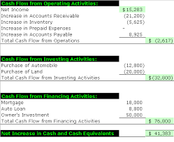 cash flow statements sample cash flow statement accounting simplified