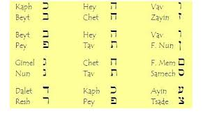 Though often called phonetic alphabets, spelling alphabets have no connection to phonetic the alphabet's common name (nato phonetic alphabet) arose because it appears in allied tactical. Learn Biblical Hebrew Introduction Ahrc