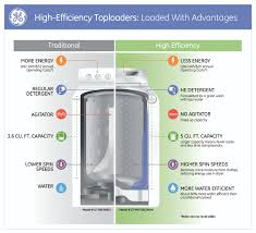How Do High Efficiency Washers Work Load Up The Laundry Cut Down The Work With New Ge High Efficiency