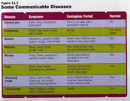 Communicable Diseases Chart With Pictures Lesson 24 Health