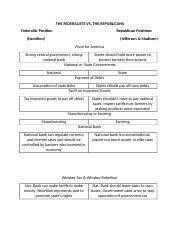 The Federalists Vs Anti Federalist Chart The Federalists
