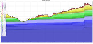 I left my raspberry pi running for about one day listening to the bitcoin mempool. Btc Mempool Around 70mb With Next Block Fees Over 100 Sat Byte Anyone With Issues With Btc Transactions This Post Is For Information Help Because I Hear Some Other Subs Discourage Posts About It