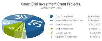 smart grid investment grant program