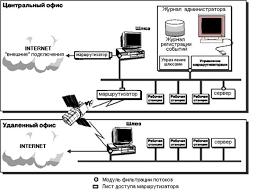 Реферат Защита информации в глобальной сети ru Рисунок 3 1 2 1