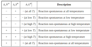 Gibbs Free Energy Entropy Enthalpy Chart Explain The Effect Of Temperature On Spontinity Of Exothermic