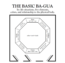 knowledge feng shui study tips for