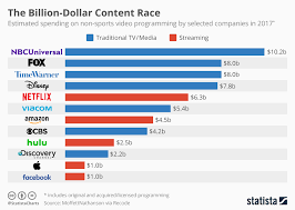 Media Mail Price Chart 2017 Chart The Billion Dollar Content Race Statista