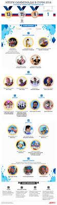 Итоги Олимпиады победы и поражения сборной России Инфографика  Олимпийская сборная России возглавила общекомандный медальный зачет Олимпиады в Сочи В российские спортсмены завоевали 33 медали Из них 13 золотых
