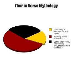 Norse Mythology Chart Pie Chart Thor In Norse Mythology Shane Plays