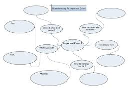 Narrative vs essay    Custom paper Academic Service All About Essay Example