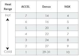 Uncommon Ngk Plugs Heat Range Chart Autolite Heat Range Chart
