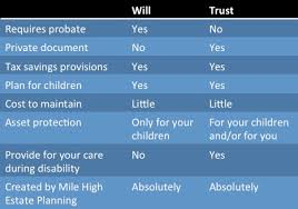 Will Vs Trust Chart Frequently Asked Questions Mile High Estate Planning