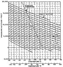 Air Pressure Altitude Chart Density Altitude Wikipedia
